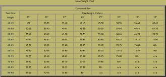 Aluminum Arrow Spine Chart New Xx75 Facebook Lay Chart