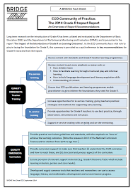 Evaluation Report Inspiration BRIDGE Resources For ECD Stakeholders Grade R Evaluation And QCTO