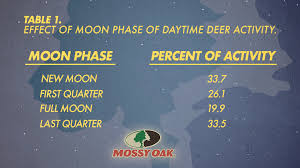 Deer Movement Charts For Arkansas 40 Prototypal Deer Movement Chart For Arkansas