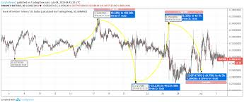Basic Attention Token Price Analysis Will Bats Price