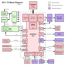 file xo 1 75 block diagram pdf olpc also available in png format