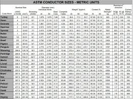 Overhead Conductor Ampacity Table Bestfxtradingplatform Com