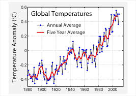 Climate Change Temperature Chart Climate Change Does It All Add Up Plus Maths Org