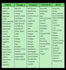 Understanding Food Cravings Chart Google Search Alkaline