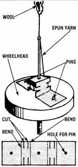 pottery kick wheel plans. here is one method of attaching a removable spindle to potter\u0027s wheel. illustration: mother earth news staff pottery kick wheel plans