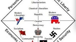 Nolan Chart Wikivisually