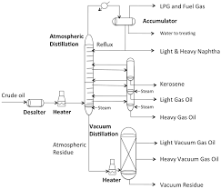 Simple Distillation Flow Chart Atmospheric And Vacuum Distillation Units Fsc 432