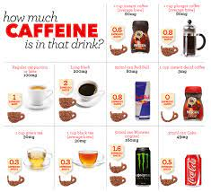 There's more caffeine in instant coffee vs. How Much Caffeine Should You Have In A Day Espresso Expert