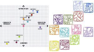 Project Skull Chart Skullgirls As Visual Data Skullheart