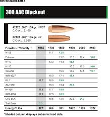 300 Blackout Twist Rate Chart 300 Aac Blackout Reloading Data Reloading Room Reloading