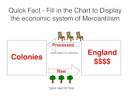 Mercantilism Chart Acts And Taxes Mrs Tolentino History