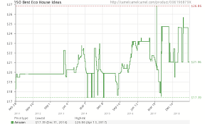 Tracking Chart Ideas 150 Best Eco House Ideas 006196879x Amazon Price Tracker