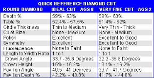 United Diamonds Inc Round Depth