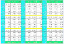 Tan Chart Radians Mathematics For Blondes
