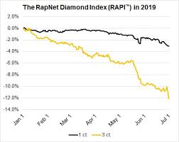 Diamond Price Chart Over Time Diamonds Net Why The Market For Large Diamonds Is In Free Fall