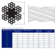 <b>Трос DIN 3055</b>, для растяжки, цинк 4 мм (200м) — купить по ...
