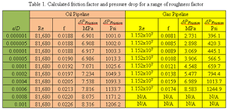 Pipe Surface Roughness Chart How Sensitive Is Pressure Drop Due To Friction With
