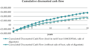 Discounted Cash Flow Chart Cumulative Discounted Cash Flow Comparison Of Two Exemplary