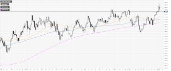 Us Dollar Index Technical Analysis Dxy Extends Decline As