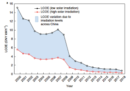 Solar Panel Price Comparison Chart Solar Now Cheaper Than Grid Electricity In Every Chinese
