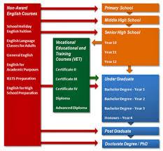 education system in saudi arabia essay << coursework academic education system in saudi arabia essay