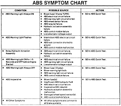 Brake Diagnosis Chart System Troubleshooting Brake System Troubleshooting Chart