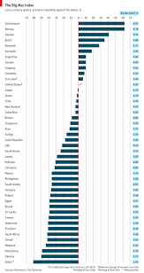 Comments On Daily Chart The Big Mac Index The Economist