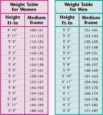 Lady Weight Chart 121 Best Plexus Images Plexus Products Plexus Slim