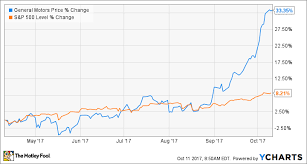 Chevy Stock Chart How To Buy General Motors Stock And Why You Should The