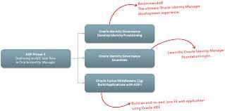 Enchanting Oracle Identity Manager Resume 77 About Remodel Creative Resume  With Oracle Identity Manager Resume
