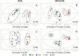 Gc Ms Based Metabolic Phenotyping Sciencedirect