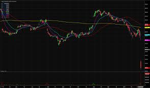 Linkedin Stock Price Chart Linkedin Corporation Lnkd Stock Shares Gap Down 35 On