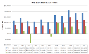 Walmart Inc An Updated Valuation And Purchase Price