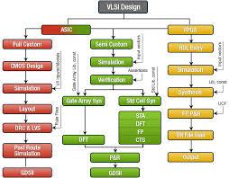 Image result for vlsi