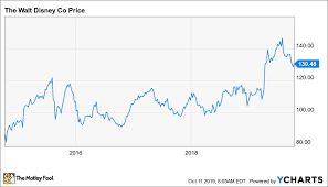 Disney Stock Price Chart Should Walt Disney Stock Be In Your Retirement Portfolio