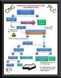 Plc Troubleshooting Flowchart Cnc Manufacturing Cnc Cnc