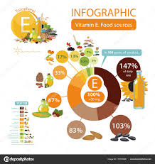 Vitamin E Food Sources Chart Vitamin E Or Tocopherol Food Sources Stock Vector