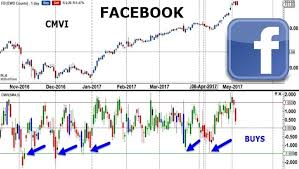Indicator Toolbox Chartmill Value Indicator My Trading