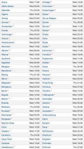 Ios 9 Worldwide Release Time Chart Redmond Pie