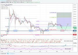 Ltc Usd Reversal Is Almost Here For Coinbase Ltcusd By
