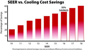 Eer Rating Chart 2018 Seer Energy Saving Calculator Air Innovations Llc