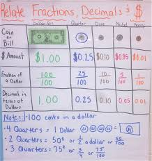 Equivalent Fractions Anchor Chart 4th Grade Chapter 9 Anchor Charts Mrs Stevensons Rising Academic Stars