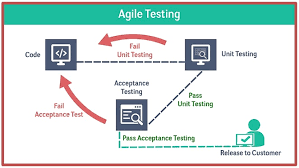 Types Of Software Testing Top 3 Different Types Of Software Testing Methodologies
