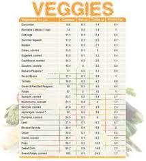 Sugar Levels In Vegetables Chart 39 Best Fruit Vegetables Sugar Levels Images Nutrition
