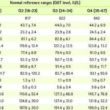 Ggt Level Chart Characteristics Of The Subjects According To The Ggt Level
