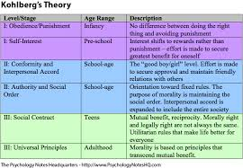 Carol Gilligan Moral Development Theory Chart Kohlbergs Stages Of Moral Development The Psychology
