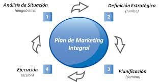 Planificacion De Marketing Gerente De Marketing