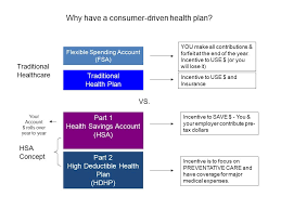 why have a consumer driven health plan