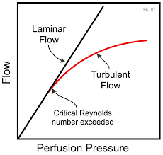 turbulent vs laminar flow