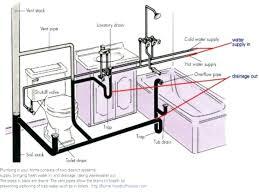 bathroom plumbing creative common bathroom vanity sink drain height plumbing diagram cool double design decoration of
